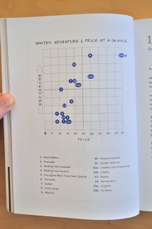 Adventure chart from Oldman's Brave New World of Wine