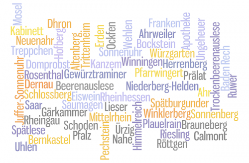 Werner Elflein's word cloud